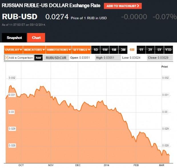 RUB to USD