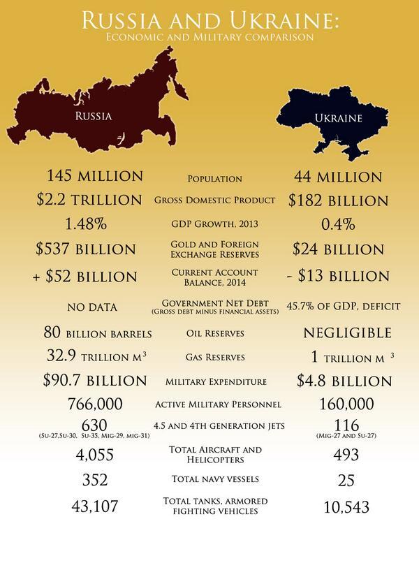 Russia v Ukraine