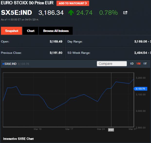 SX5E Quote   EURO STOXX 50 Price EUR Index   Bloomberg