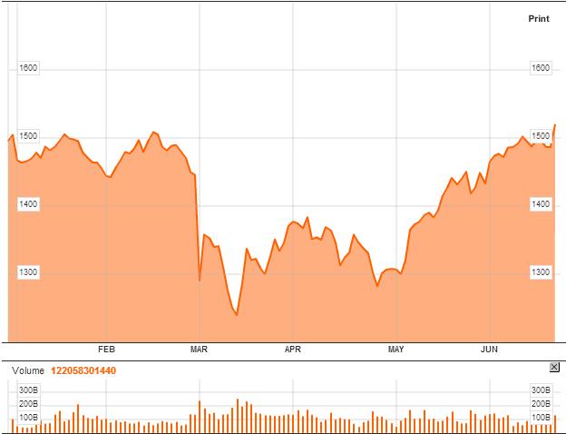 INDEXCF-Chart-MICEX-Index-Bloomberg-june
