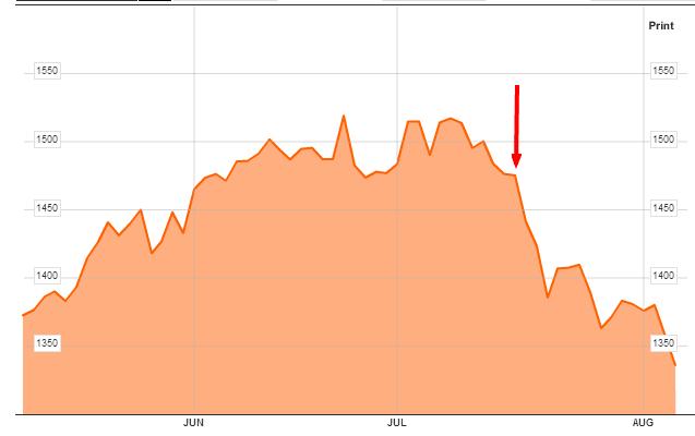 INDEXCF-Chart-MICEX-Index-Bloomberg-augu