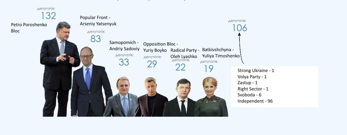 Ukrianian-Parliamentary-Seats.jpg