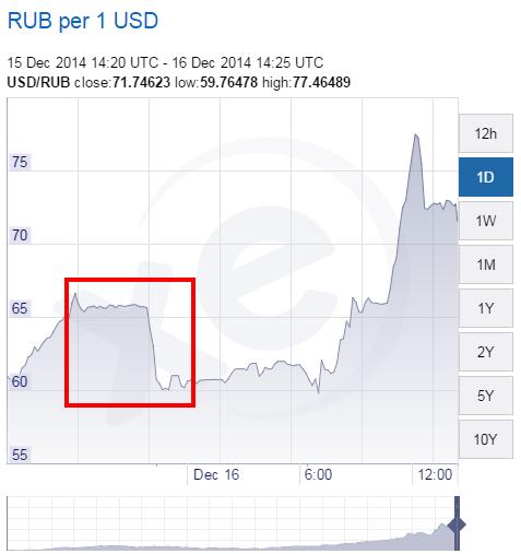 XE.com-USD-RUB-Chart-2014-1216.png