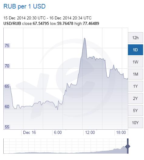 XE.com-USD-RUB-Chart-2014-1216b.png