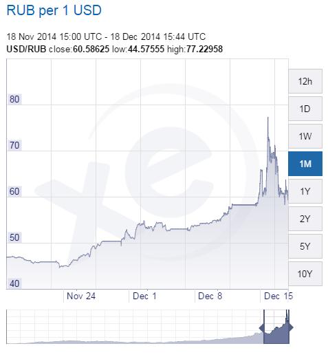 XE.com-USD-RUB-Chart-2014-1218.png