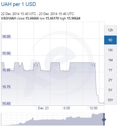 XE.com-USD-UAH-Chart-20141223.png
