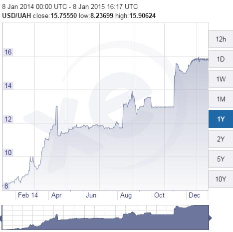 XE.com-USD-UAH-Chart-2015-0108.png