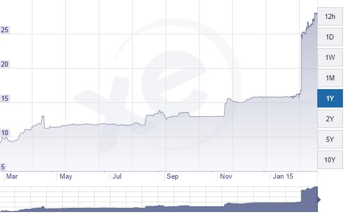XE.com-USD-UAH-Chart-20150223.png