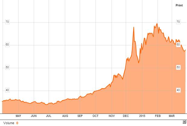 USD-to-RUB-Conversion-Chart-Bloomberg.pn