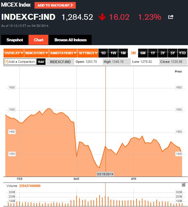 INDEXCF-Chart-MICEX-Index-Bloomberg-apri
